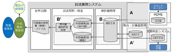 東京電力に業務改善勧告 需要家の電気使用量の通知遅延で