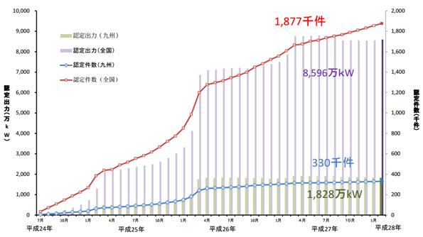 九州経済産業局の再エネ電源レポート(2月) 大分で地熱1.6MWが認定