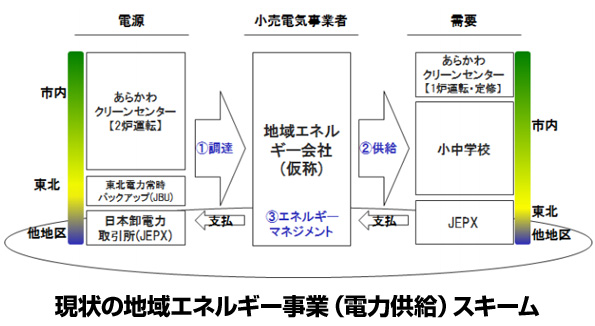 福島県福島市の「廃棄物発電のネットワーク化」進む 再エネも取り込む検討へ