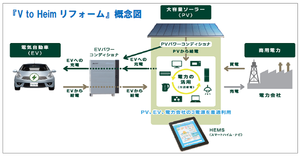 自宅を電気自動車と連携させるリフォーム FIT終了後も効率的に電気を利用