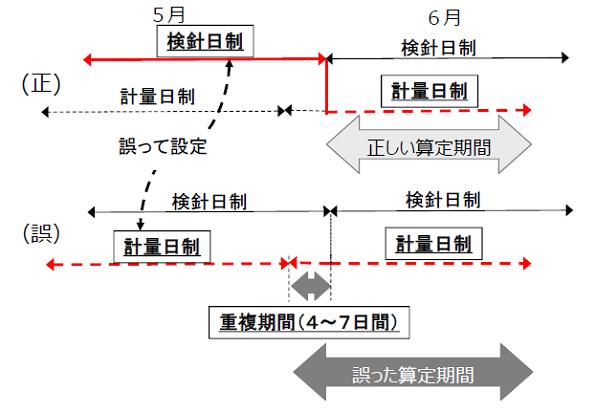 東京電力、小売電気事業者25社に電気使用量の誤データを送付 過大請求のおそれ