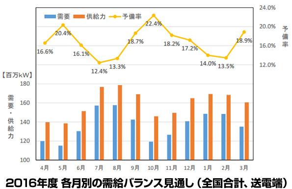 日本の電力需給バランスがわかる 電気事業者の供給計画のとりまとめデータ発表