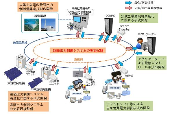 早大・東大など進める遠隔出力制御システム検証 再エネ電力の安定化めざす