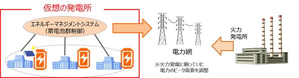 横浜市など、公共施設の蓄電設備を束ねて「仮想の発電所」 平常時はDRに活用