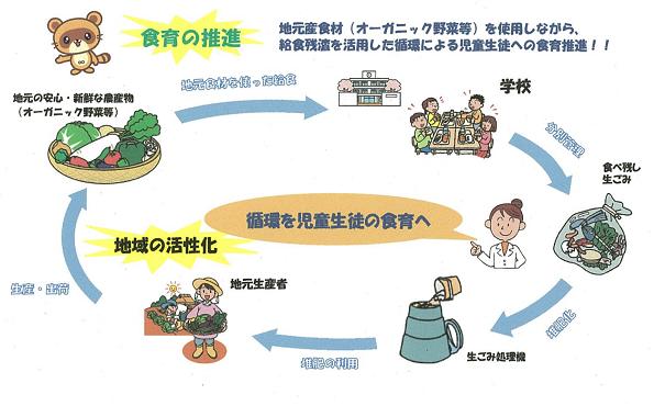 学校給食で食品リサイクル 環境省がえらぶ食育×循環型社会のモデル事業2件