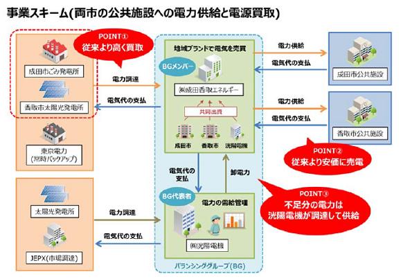 千葉県成田市・香取市が地域電力ビジネスを開始 2市による自治体PPSは全国初