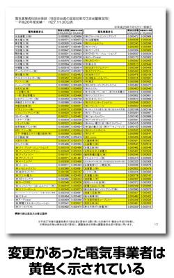 電気事業者別の排出係数、一部追加・修正
