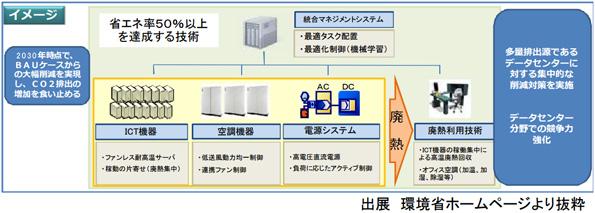 データセンターの省エネ補助金、3次公募スタート 上限額は1億円