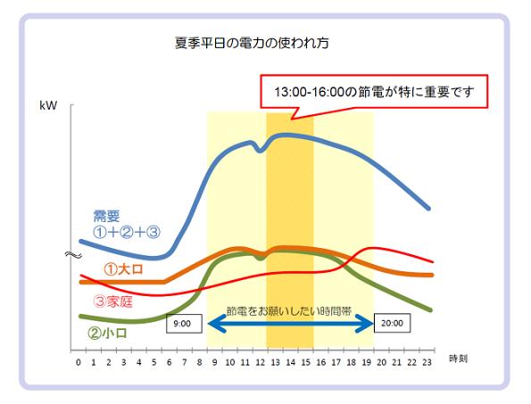 家庭・企業・行政が同時に節電に挑戦! 長野県がピークカットの社会実験