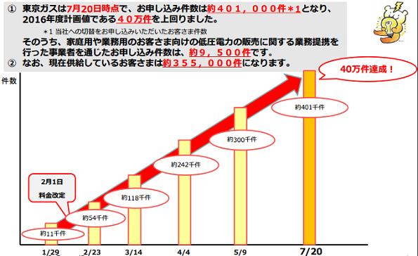 東京ガス、電力サービス契約40万件突破 不動産情報サービスとも業務提携