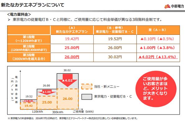 中部電力、関東向け電気料金を引き下げ 東電と同じ3段階料金制に