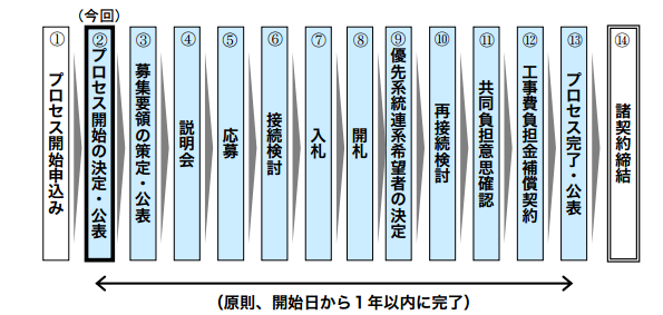 九州でも「接続案件募集プロセス」 今後は「優先給電ルール」で出力制御も