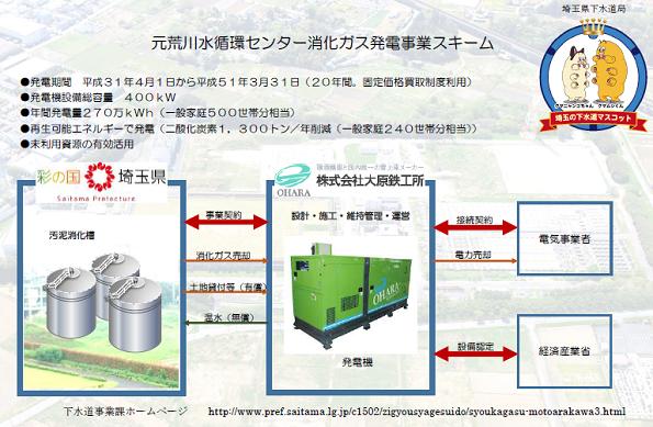 埼玉県の下水汚泥、メタンガスに変えてバイオガス発電