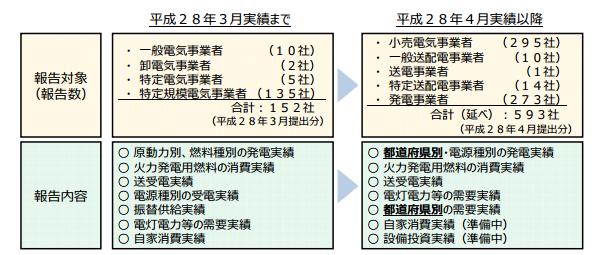 経産省の「電力需給速報」発表 再エネは2.5%、低圧の新電力シェアは0.08%