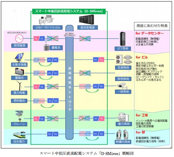 三菱電機の「中低圧」直流配電システム データセンターなども省エネ化