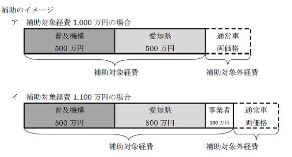愛知県、燃料電池フォークリフトに補助金 +「国の補助金」で通常価格に