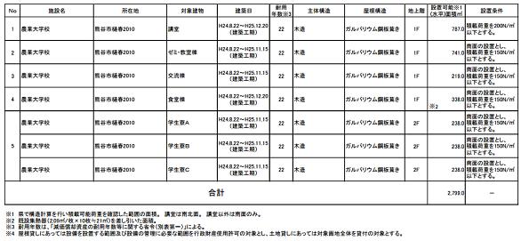 埼玉県、県有施設の屋根貸し太陽光発電で第5次公募