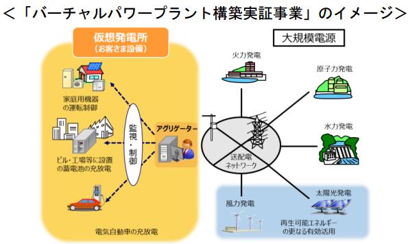 「家庭・企業の機器を一括制御」→「需給調整」 関西でVPP構築の実証事業