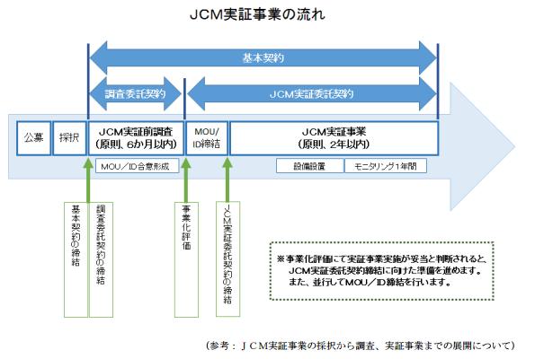 MRVとJCM、海外での省エネ化調査・実証事業 NEDOが3種類公募
