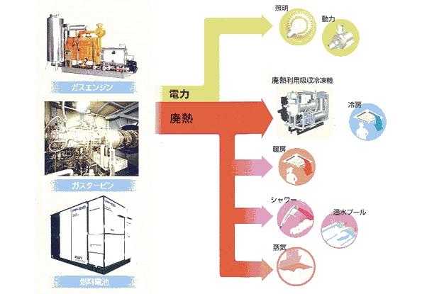 ガスコジェネレーション、2015年度は3万件増加 日本ガス協会のレポート