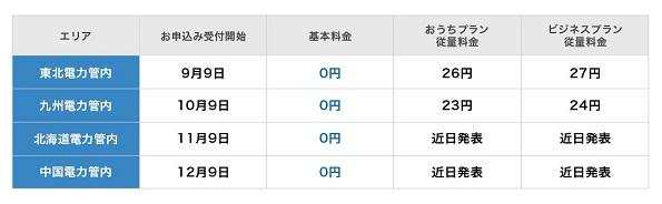 「基本料金0円」の低圧向け電力「Looopでんき」、さらに4エリアでサービス開始