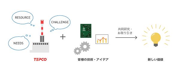 東京電力、ビッグデータを使った新事業を公募 パートナー企業募集