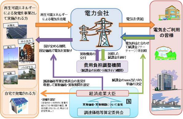九州経産局の再エネレポート(5月) 認定設備は1,799万kW、約3割が稼働