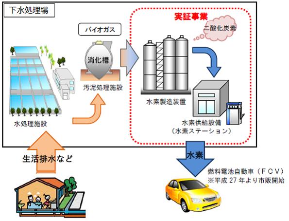 下水汚泥からの水素製造 3県で可能性調査→ガイドライン作成へ