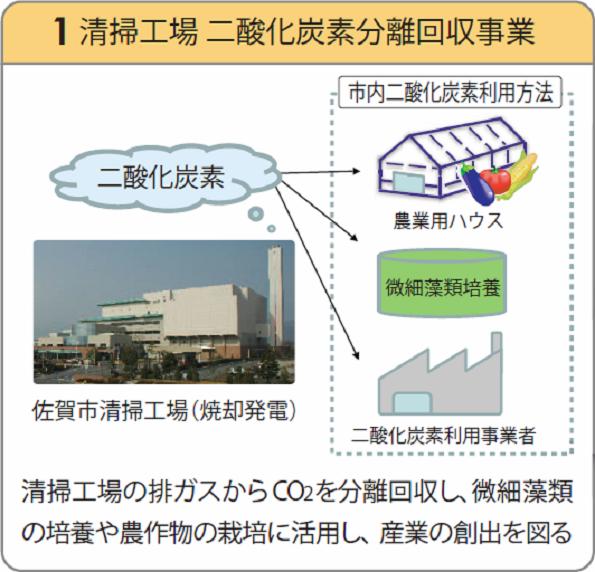 佐賀県のゴミ処理工場でCO2回収プラントが稼働 藻の培養・農作物栽培に活用