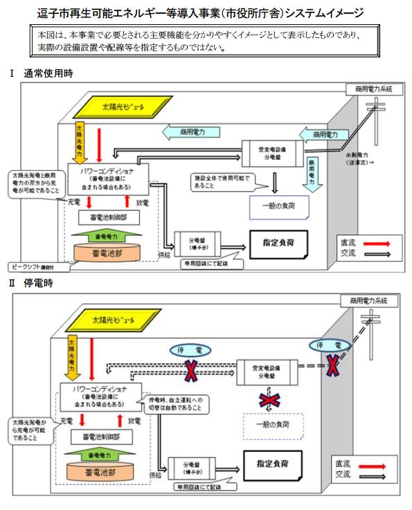 神奈川県逗子市、市役所などに太陽光発電・蓄電池を設置する提案募集