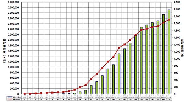 風力発電の設備容量、2015年度末で約311万kW NEDOのレポートが公表