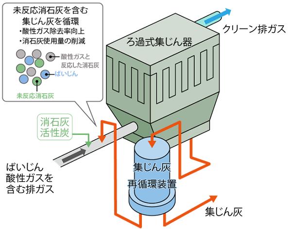 ゴミ焼却発電プラント向け、酸性ガスを高効率除去できるシステム