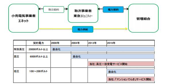 東急グループも「マンション共用部分向け電力」提供開始 エネットと提携