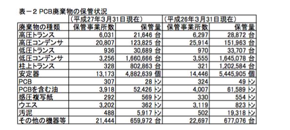環境省、PCB廃棄物の最新状況を公表(2013年度、2014年度)