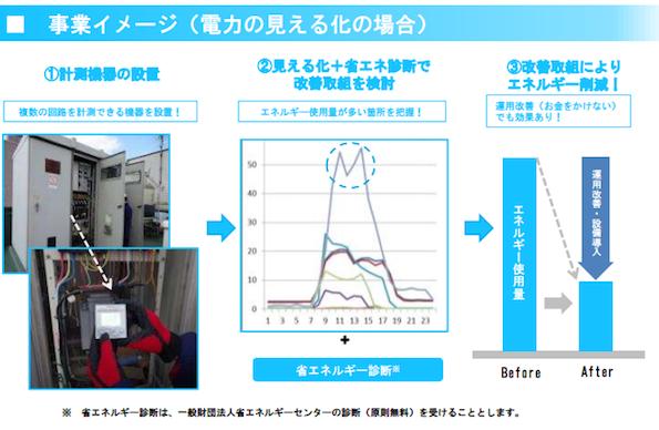 岩手県、FEMS・BEMS向け補助金(10万円)の2次公募スタート
