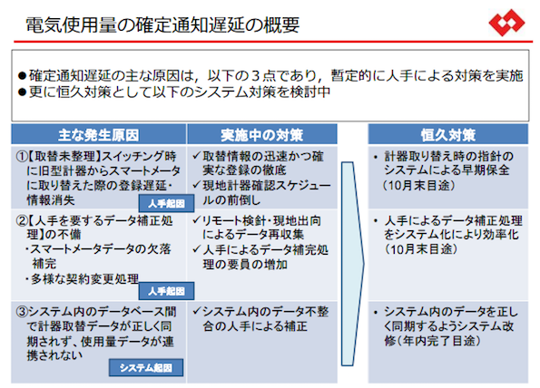 電力使用量の通知遅延問題 東京電力「8月末までの解消、ムリでした」