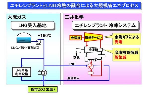 世界的な省エネ優秀事例として選出 日本の「LNG冷熱を利用した省エネ事業」