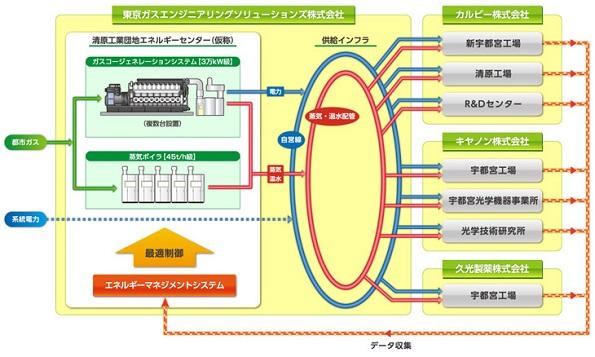 東京ガス、工業団地で「電力と熱」の供給サービス 最適制御で約2割省エネ