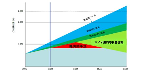 2020年、羽田空港でバイオジェット燃料が補給可能に 経産省など、計画案示す