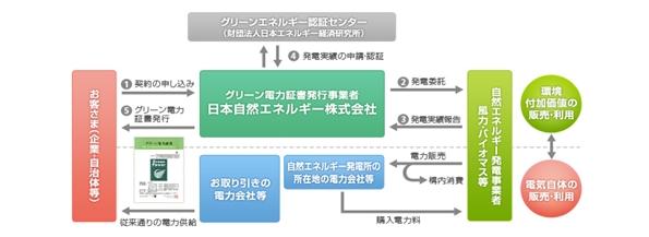 日本ロレアル、本社・工場の電力をグリーン電力に切り替え
