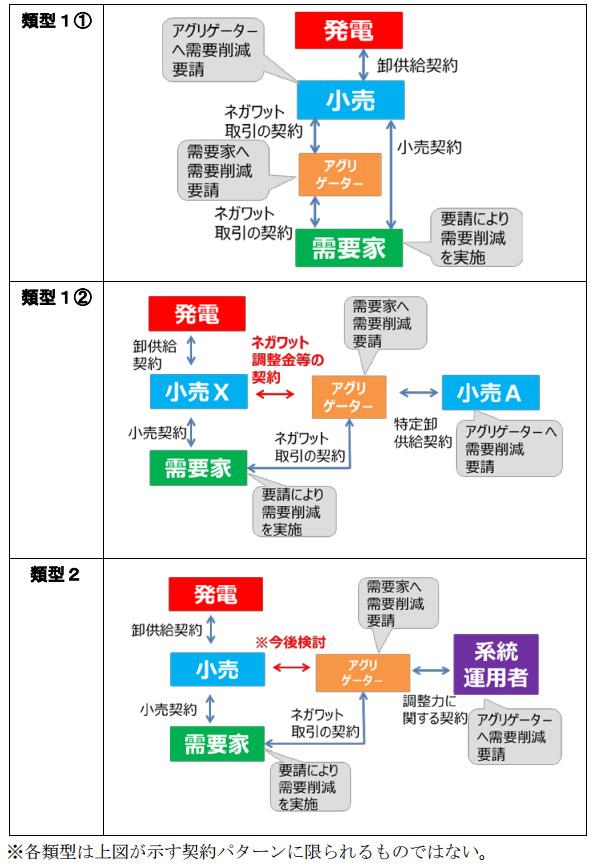 「ネガワット取引に関するガイドライン」が改定 取引の基本ルール追加