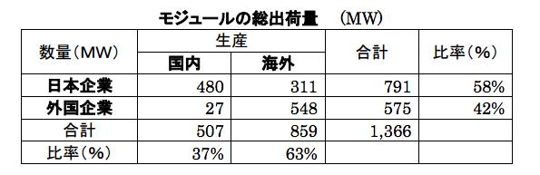 太陽電池モジュールの出荷量、日本製の減少傾向が明らかに