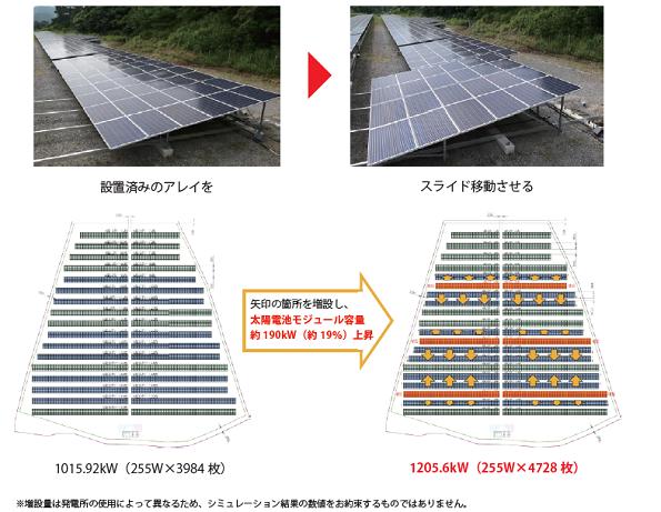 「間隔を狭め、影がかかっても発電量が増える」太陽光発電所の新工法