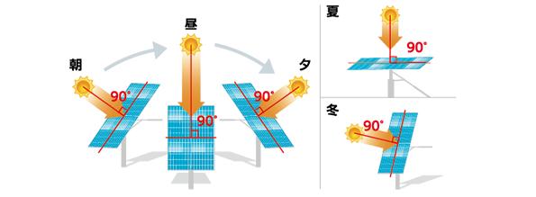 発電量1.6倍、2軸追尾型+両面発電の太陽光発電システム