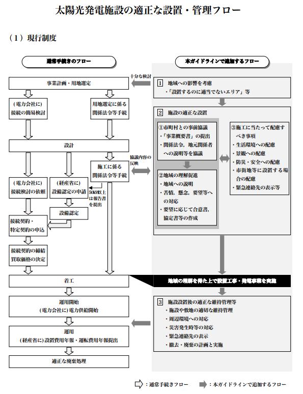 鬼怒川の堤防決壊が発生した茨城県 太陽光発電所の設置ガイドライン策定