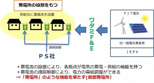 ワタミ、VPPの実証事業を開始 まずは自社営業所の蓄電池で遠隔制御