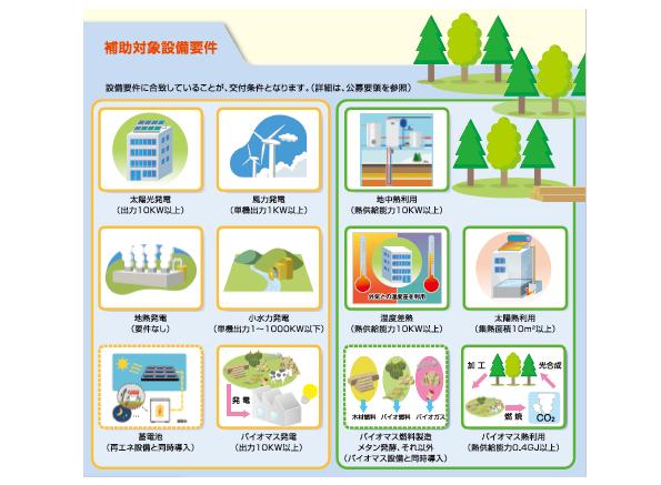 東京都、自家消費型の再エネ発電・熱利用設備に補助金 中小企業は5000万円も