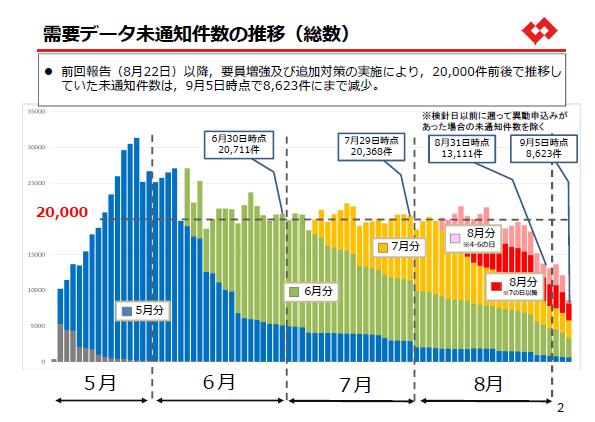 東京電力、電力使用量の未通知件数が20000件→8000件に 解消は9月中旬ころか
