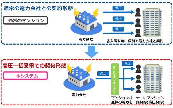 これからのマンション経営は「家賃+光熱費」が収益? MEMSの実証実験進む
