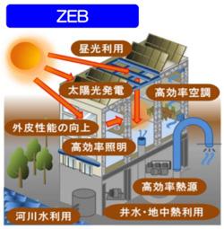 ZEB補助金、5件採択 スーパーマーケットや老人ホーム、病院など省エネ化